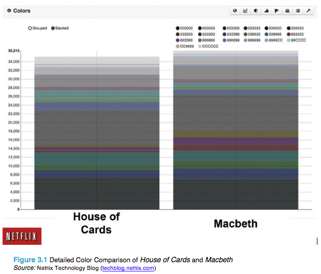 Now contrast Netflix's data visualization analysis of the two covers