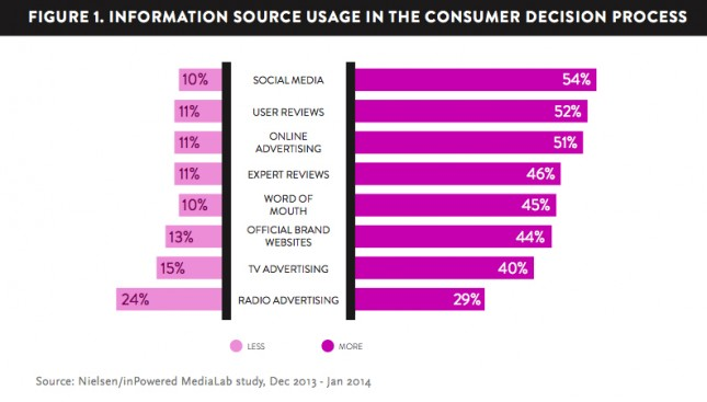 Why Content Influences Consumer Decisions More Than Ever Before