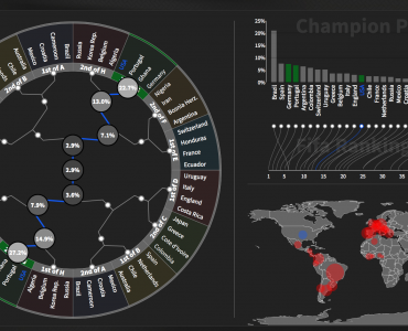 Predicting the Winner of the FIFA World Cup with Data and Visualization