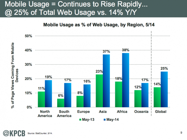 Meeker Report: Mobile Usage Continues To Rise Rapidly