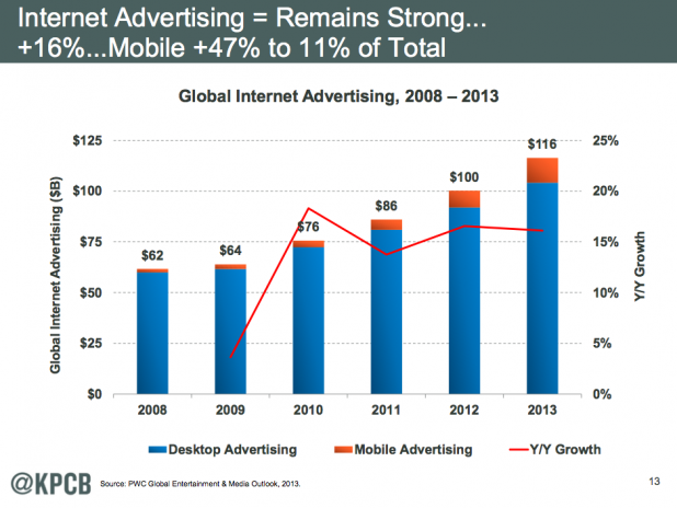 Meeker Report: Internet Advertising Remains Strong