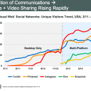 Meeker Internet Trends Report: Good News for the Future of Micro-content