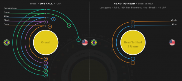 A Look at the Most Interesting World Cup Visualizations and Champion Predictions