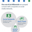 Marketing Your Content to Millennials: 3 Success Strategies You Can't Ignore