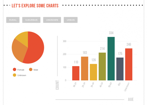 Five Data Visualization Tools Focused on Design