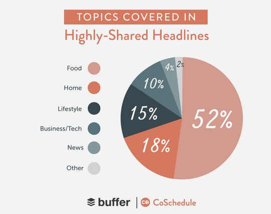 "Buffer and CoSchedule discovered that ""topics like food, home, and lifestyle clearly accounted for 85% of the world's most viral content."""