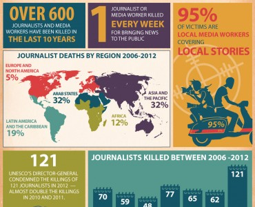 Infographic Competition: Raising Awareness to End Impunity
