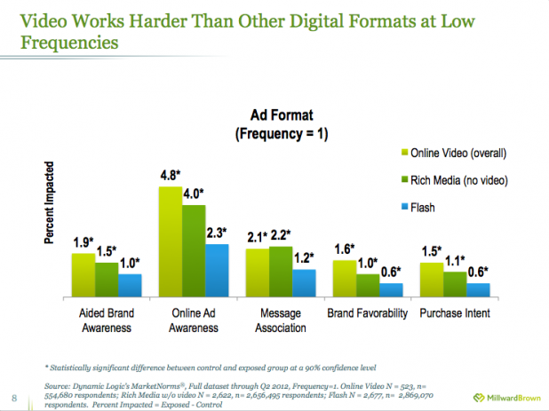 Video works harder than competing ad formats