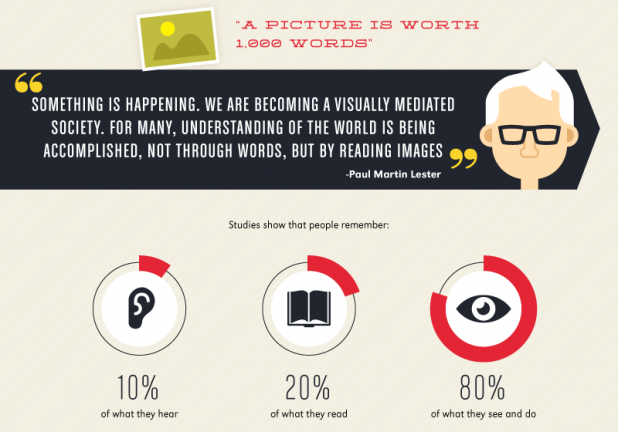 """From """"The Power of Visual Communication"""" Infographic by Wyzowl"""