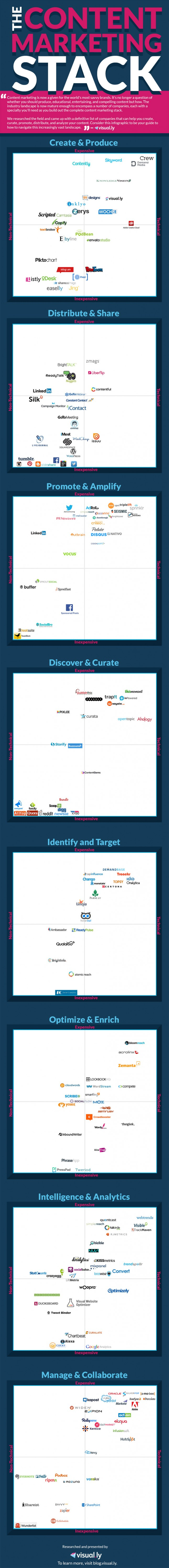 Resource Guide To Content Marketing Companies 2015