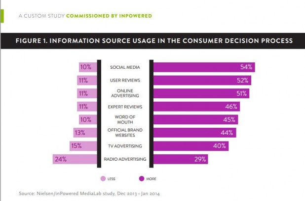 Information Usage Chart_inPowered and Nielsen