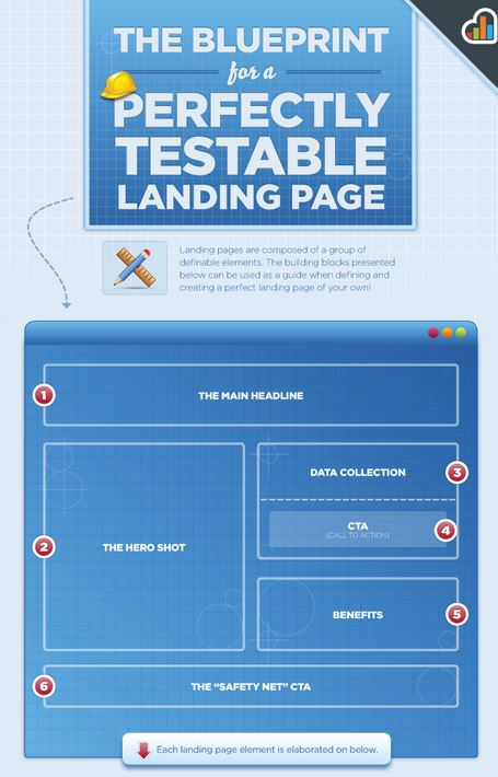 FINAL KISSMetrics_Blueprint for a Perfectly Testable Landing Page