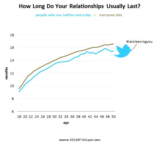 OK Cupid Twitter Chart About Relationship Length