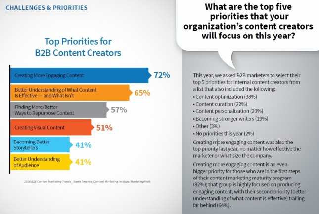 b2b-content-creator-top-priorities-2016