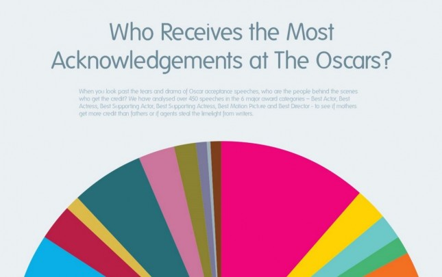 10_Big Group_Who Receives the Most Acknowledgements at The Oscars