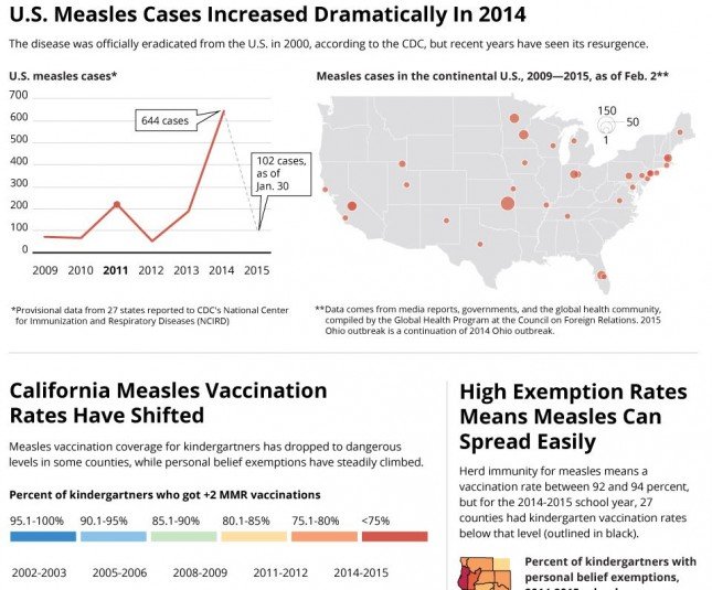 14_The Huffington Post_Measles Cases