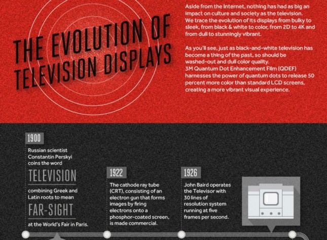 16_3M Color_The Evolution of Television Displays