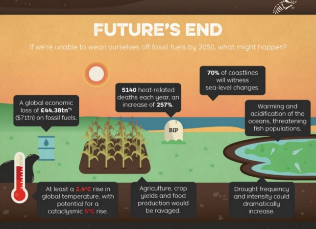 18_Arbtech_How Can We End Our Fossil Fuel Addition By 2050
