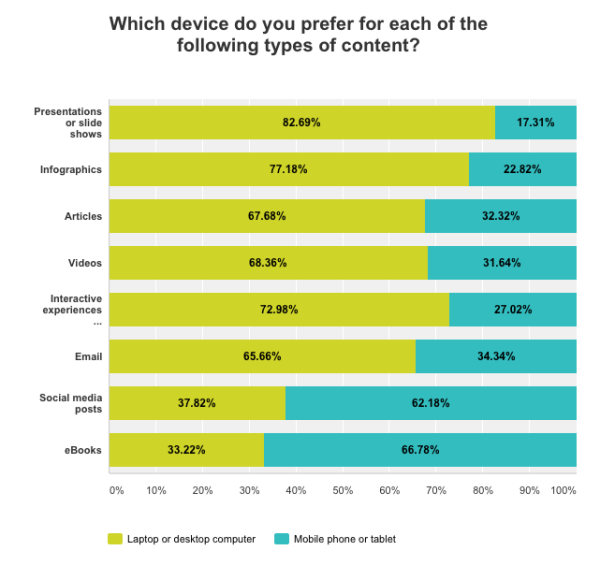 Which content people prefer on different devices
