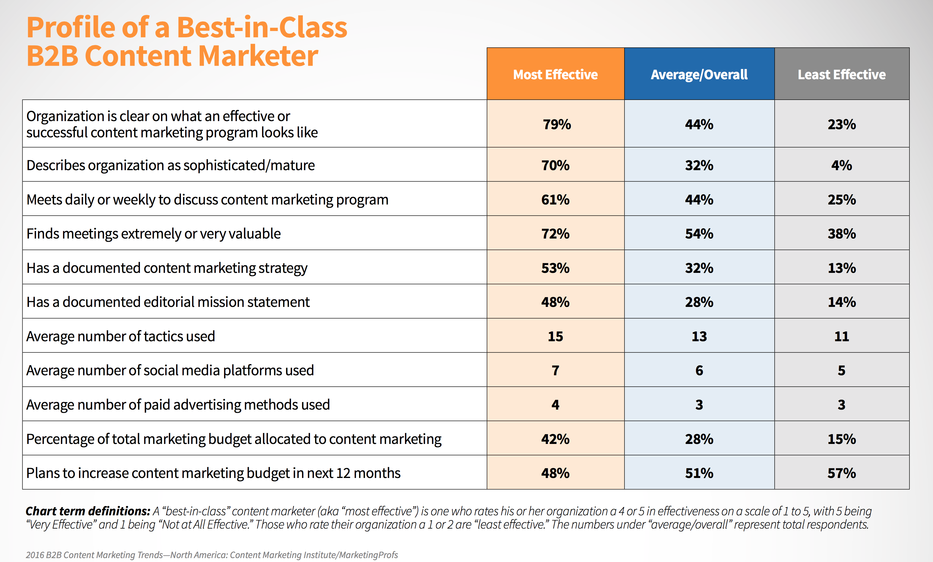 visually blog the strategic planning checklist for content marketers
