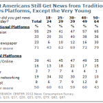 traditional and digital news sources