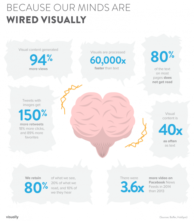 your brain on content