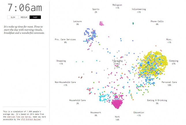 1_FlowingData_A Day in the Life of Americans