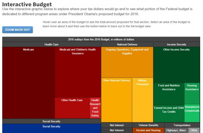 5_WhiteHouseGov_Interactive Budget