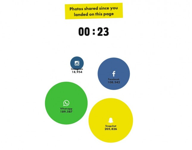 Photo World_How Big Is Snapchat