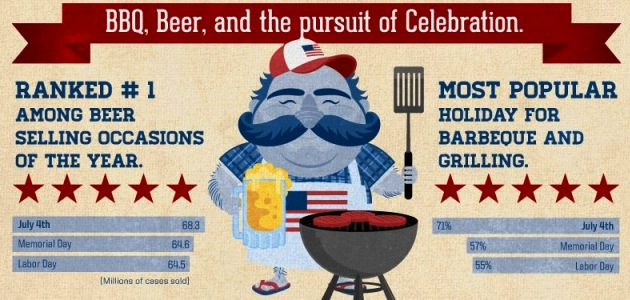 july-4th--bbq-beer-and-the-pursuit-of-celebration_502919b81068e_w640