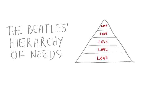 The Beatles' Hierarchy of Needs